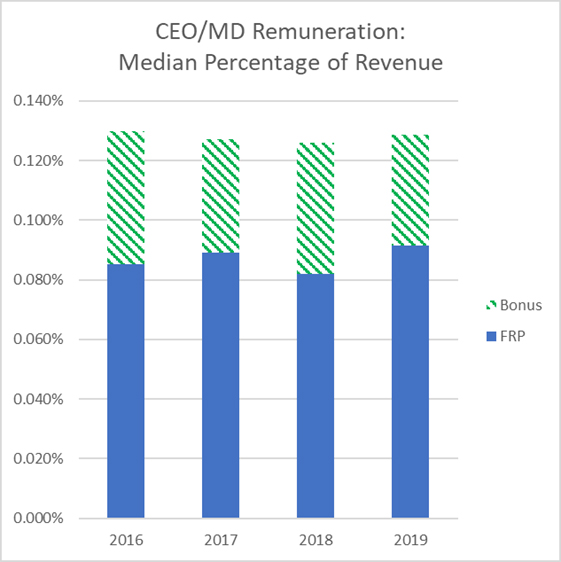 Executive Pay: CEO/MD Remunerations: Median Percentage of Revenue